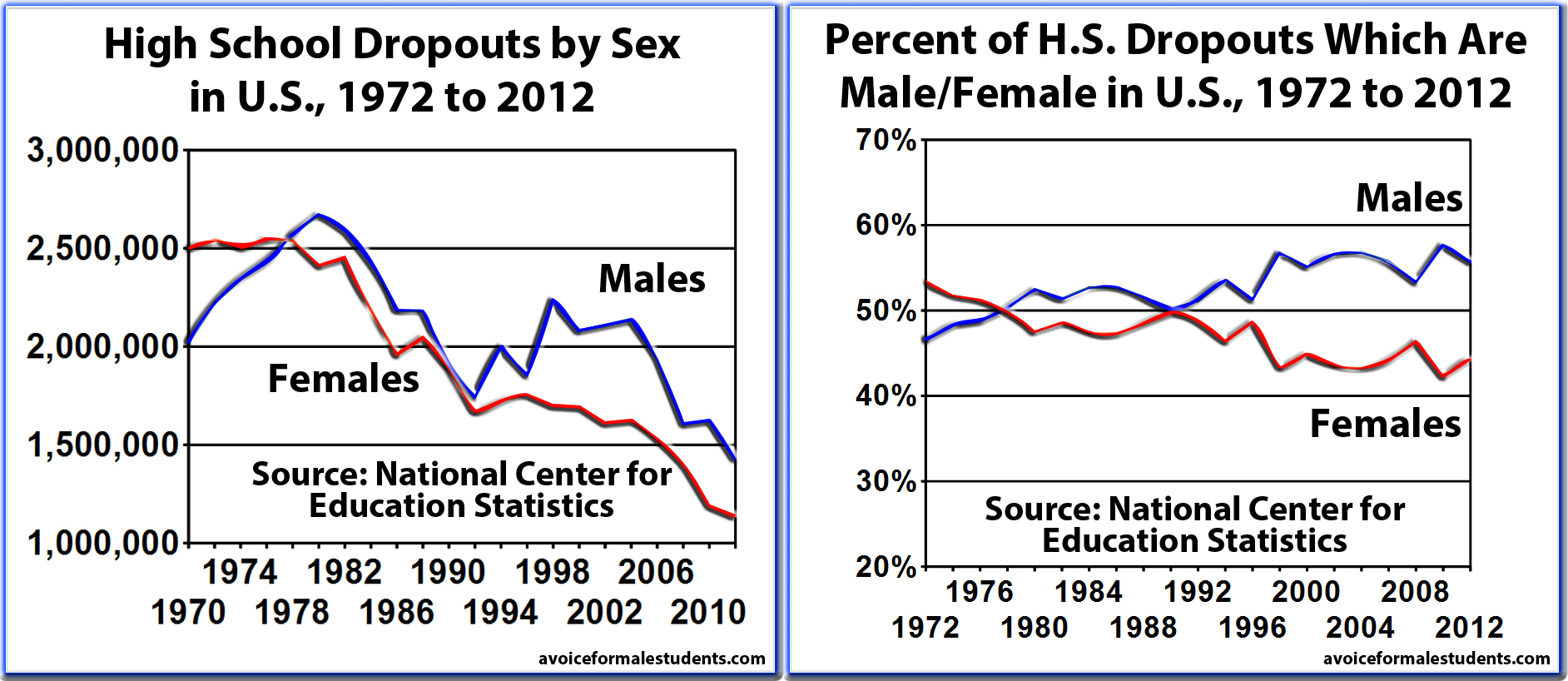 index of wp content uploads 2013 10 high school dropouts by sex in us 1972 2012 in total and by percentage of difference by sex jpg